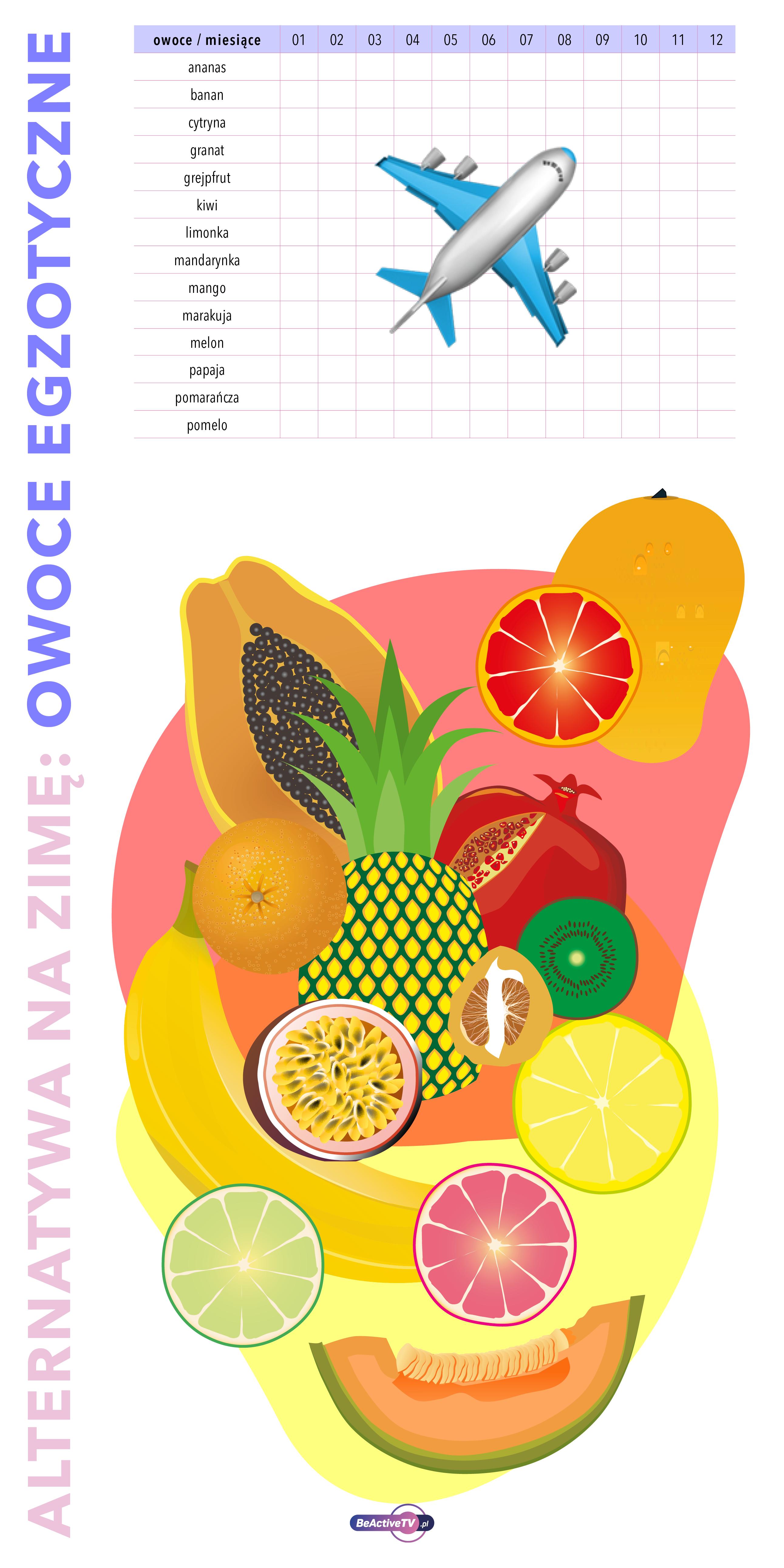 importowane owoce i warzywa